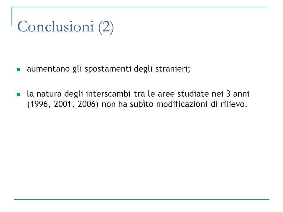 Conclusioni (2) aumentano gli spostamenti degli stranieri; la natura degli interscambi tra le aree studiate nei 3 anni (1996, 2001, 2006) non ha subìt