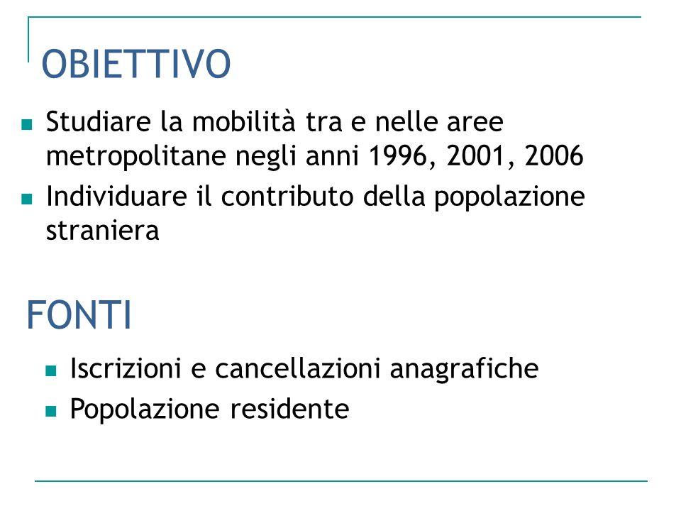 OBIETTIVO Studiare la mobilità tra e nelle aree metropolitane negli anni 1996, 2001, 2006 Individuare il contributo della popolazione straniera FONTI