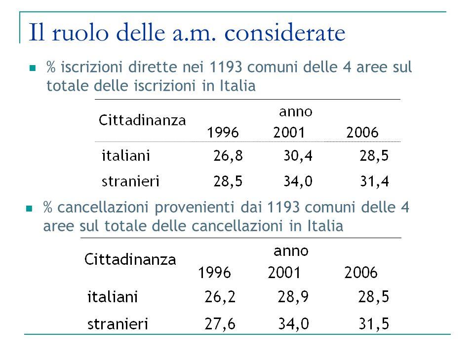 Il ruolo delle a.m. considerate % iscrizioni dirette nei 1193 comuni delle 4 aree sul totale delle iscrizioni in Italia % cancellazioni provenienti da