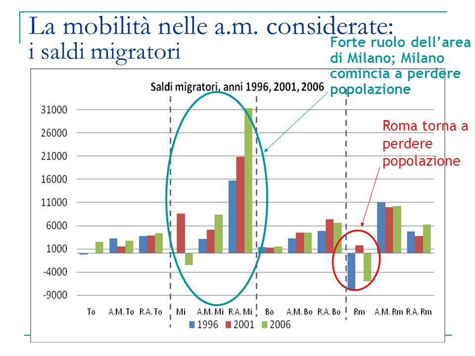 La mobilità nelle a.m. considerate: i saldi migratori Forte ruolo dellarea di Milano; Milano comincia a perdere popolazione Roma torna a perdere popol