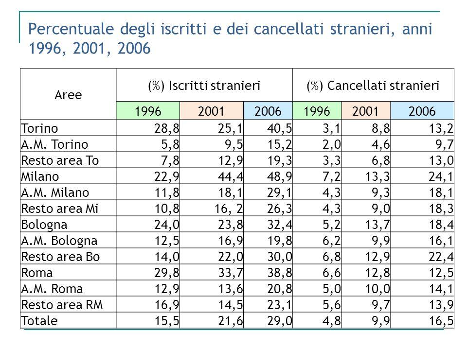 Percentuale degli iscritti e dei cancellati stranieri, anni 1996, 2001, 2006 Aree (%) Iscritti stranieri(%) Cancellati stranieri 199620012006199620012