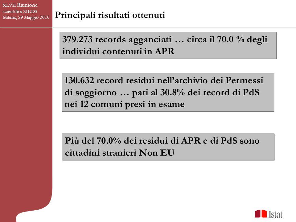 Principali risultati ottenuti 379.273 records agganciati … circa il 70.0 % degli individui contenuti in APR 130.632 record residui nellarchivio dei Permessi di soggiorno … pari al 30.8% dei record di PdS nei 12 comuni presi in esame Più del 70.0% dei residui di APR e di PdS sono cittadini stranieri Non EU XLVII Riunione scientifica SIEDS Milano, 29 Maggio 2010