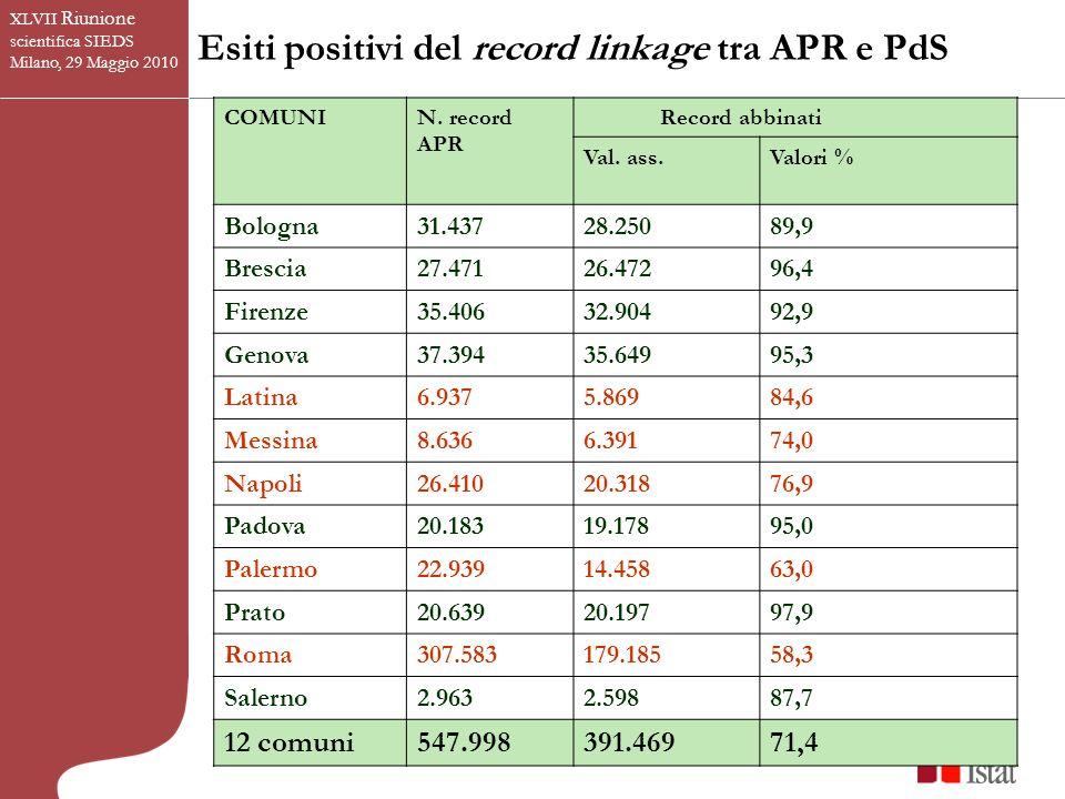 Esiti positivi del record linkage tra APR e PdS XLVII Riunione scientifica SIEDS Milano, 29 Maggio 2010 COMUNI N.