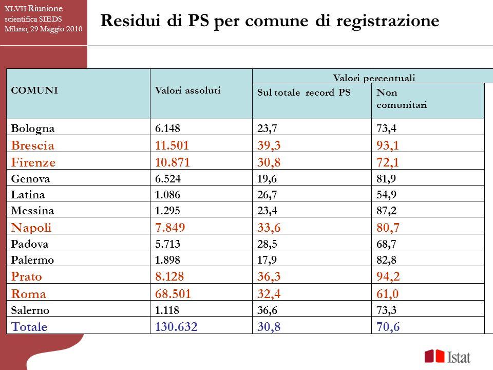 XLVII Riunione scientifica SIEDS Milano, 29 Maggio 2010 Residui di PS per comune di registrazione