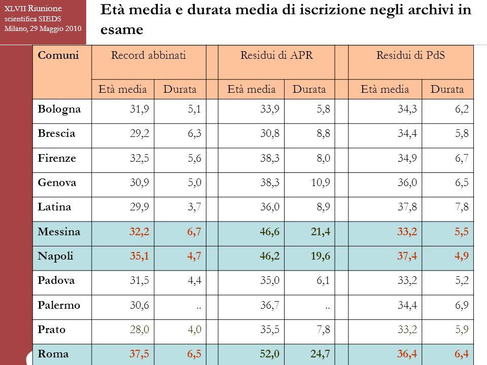 Età media e durata media di iscrizione negli archivi in esame XLVII Riunione scientifica SIEDS Milano, 29 Maggio 2010 Palermo non ha fornito linformazione sullanno di iscrizione in anagrafe ComuniRecord abbinati Residui di APR Residui di PdS Età mediaDurata Età mediaDurata Età mediaDurata Bologna31,95,133,95,834,36,2 Brescia29,26,330,88,834,45,8 Firenze32,55,638,38,034,96,7 Genova30,95,038,310,936,06,5 Latina29,93,736,08,937,87,8 Messina32,26,746,621,433,25,5 Napoli35,14,746,219,637,44,9 Padova31,54,435,06,133,25,2 Palermo30,6..36,7..34,46,9 Prato28,04,035,57,833,25,9 Roma37,56,552,024,736,46,4 Salerno37,83,643,411,735,93,5 Totale34,25,649,721,9 35,76,2