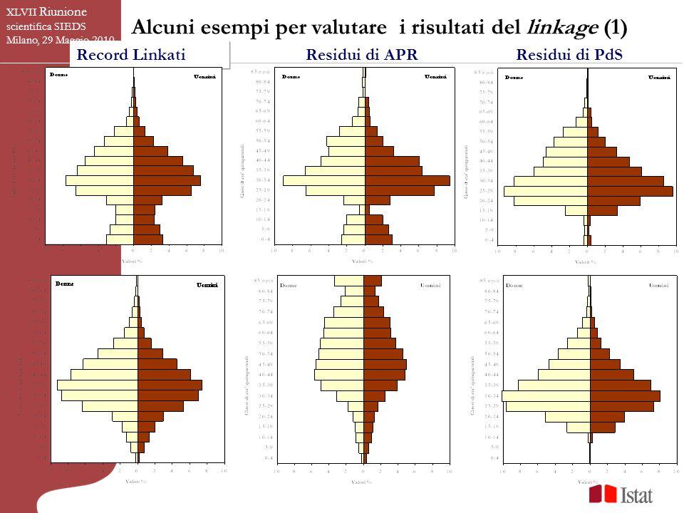 Alcuni esempi per valutare i risultati del linkage (1) Record Linkati Residui di APRResidui di PdS XLVII Riunione scientifica SIEDS Milano, 29 Maggio 2010