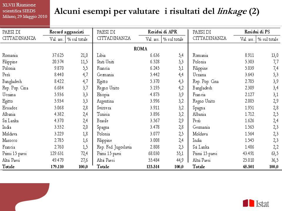 XLVII Riunione scientifica SIEDS Milano, 29 Maggio 2010 Alcuni esempi per valutare i risultati del linkage (2)