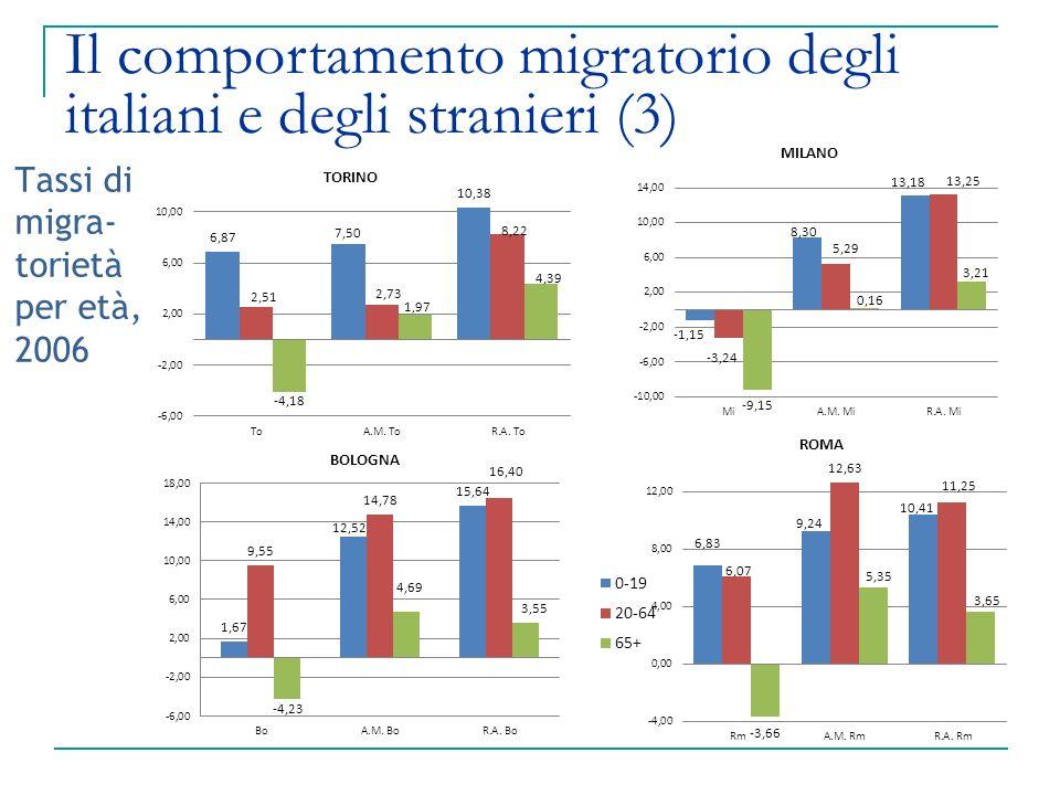 Tassi di migra- torietà per età, 2006 Il comportamento migratorio degli italiani e degli stranieri (3)