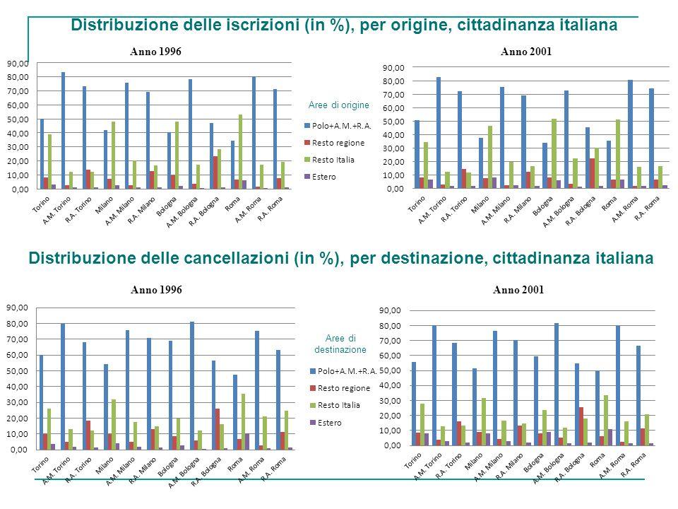 Distribuzione delle cancellazioni (in %), per destinazione, cittadinanza italiana Distribuzione delle iscrizioni (in %), per origine, cittadinanza ita