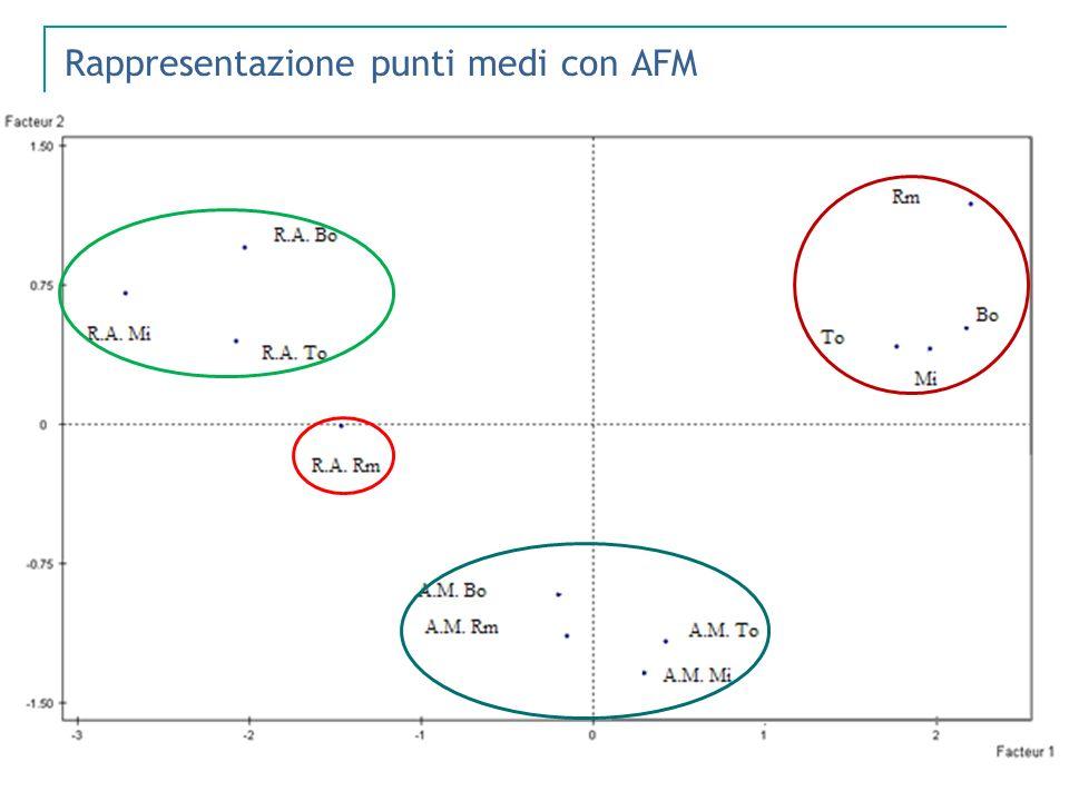 Rappresentazione punti medi con AFM