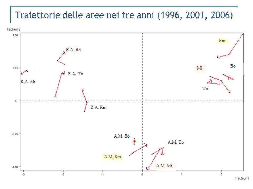 Traiettorie delle aree nei tre anni (1996, 2001, 2006)