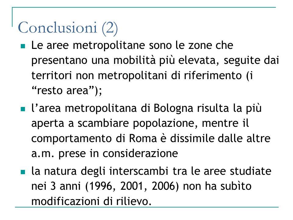 Conclusioni (2) Le aree metropolitane sono le zone che presentano una mobilità più elevata, seguite dai territori non metropolitani di riferimento (i resto area); larea metropolitana di Bologna risulta la più aperta a scambiare popolazione, mentre il comportamento di Roma è dissimile dalle altre a.m.