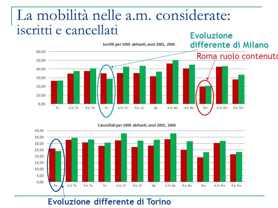 La mobilità nelle a.m. considerate: iscritti e cancellati Evoluzione differente di Milano Roma ruolo contenuto Evoluzione differente di Torino