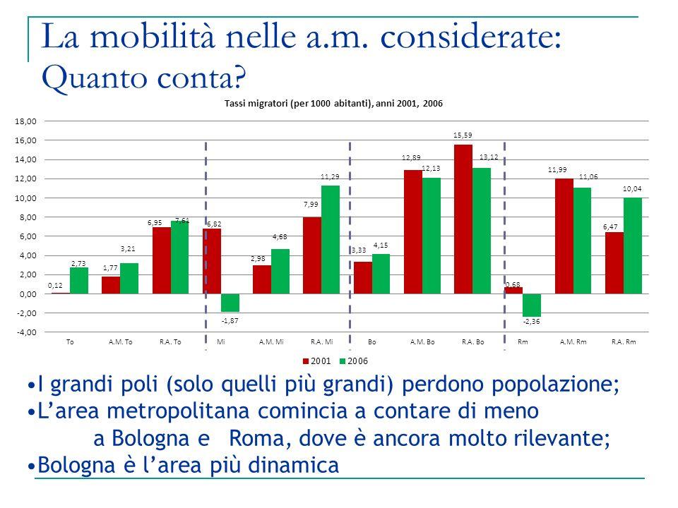 La mobilità nelle a.m. considerate: Quanto conta? I grandi poli (solo quelli più grandi) perdono popolazione; Larea metropolitana comincia a contare d