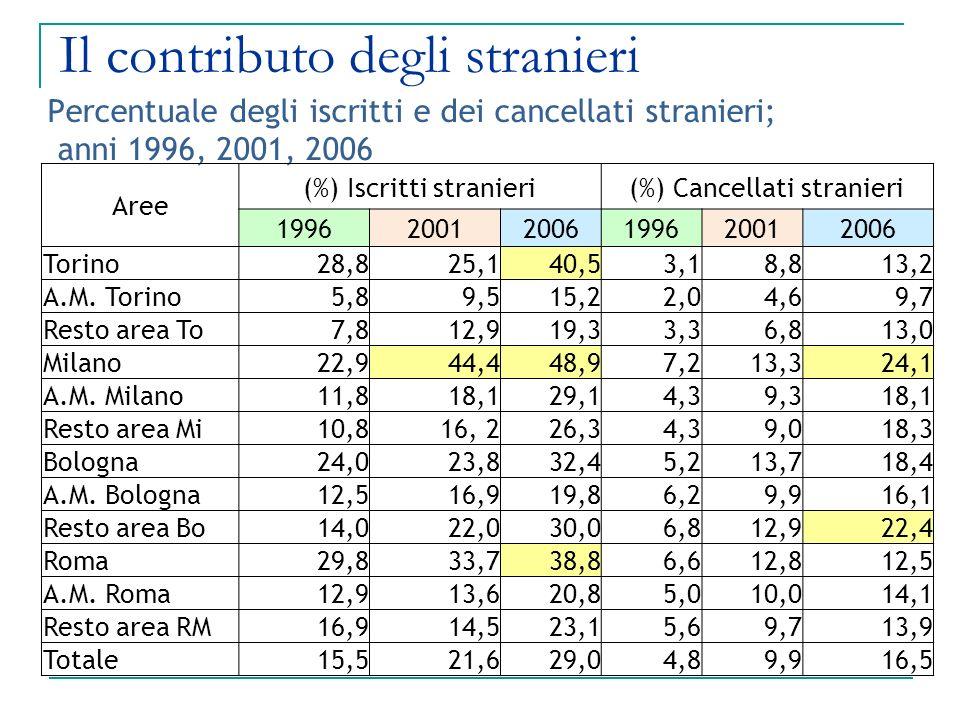 Percentuale degli iscritti e dei cancellati stranieri; anni 1996, 2001, 2006 Aree (%) Iscritti stranieri(%) Cancellati stranieri 199620012006199620012006 Torino28,825,140,53,18,813,2 A.M.