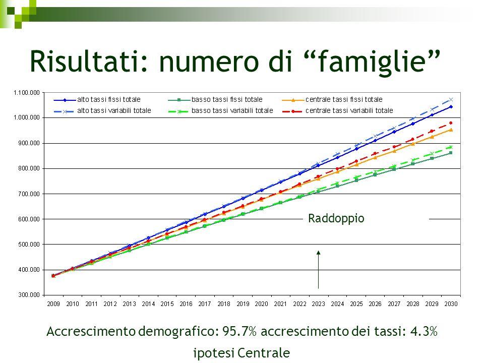 Risultati: numero di famiglie Accrescimento demografico: 95.7% accrescimento dei tassi: 4.3% ipotesi Centrale Raddoppio