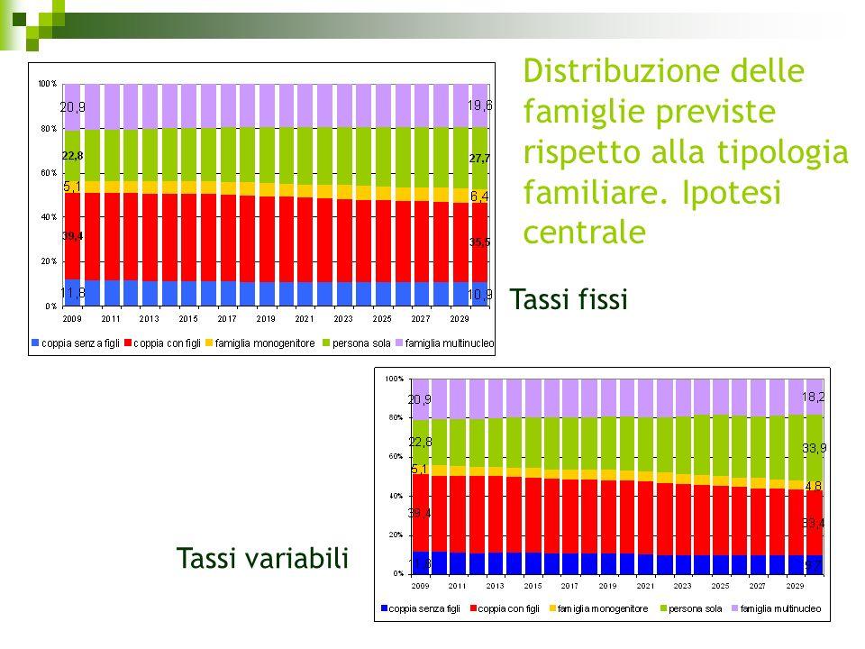 Tassi fissi Tassi variabili Distribuzione delle famiglie previste rispetto alla tipologia familiare. Ipotesi centrale
