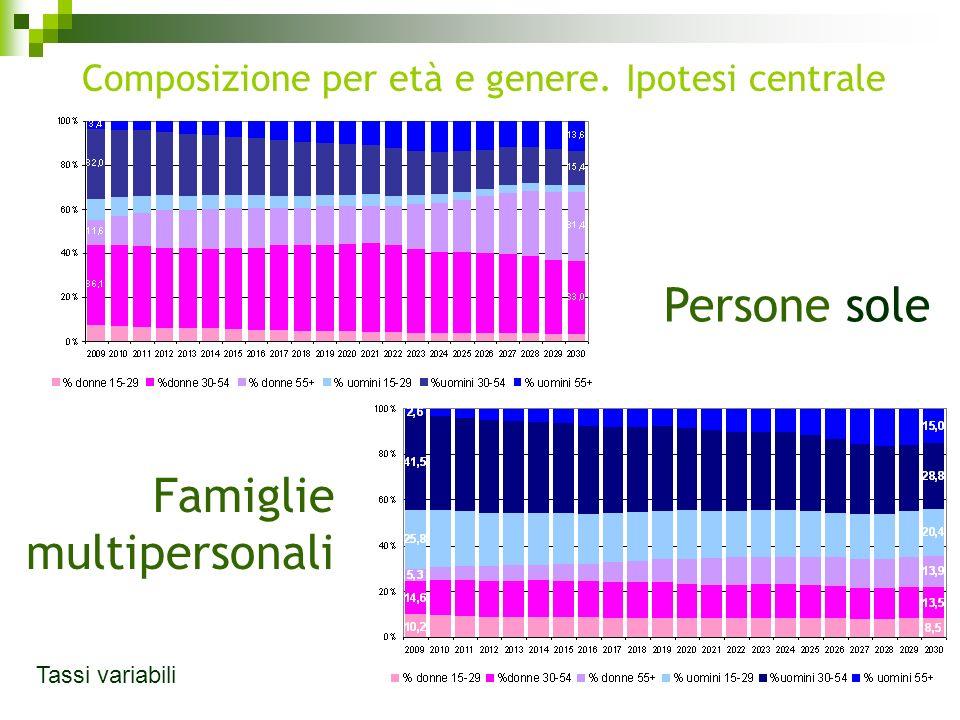 Famiglie multipersonali Persone sole Tassi variabili Composizione per età e genere. Ipotesi centrale