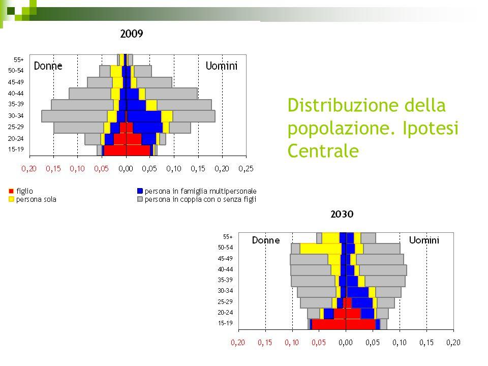 Distribuzione della popolazione. Ipotesi Centrale