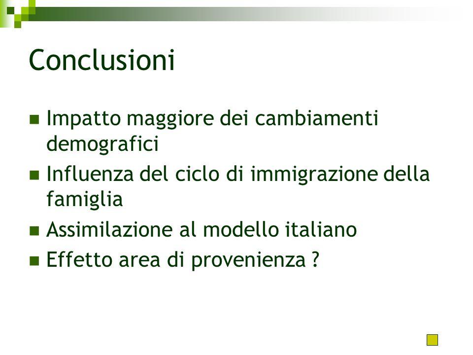 Conclusioni Impatto maggiore dei cambiamenti demografici Influenza del ciclo di immigrazione della famiglia Assimilazione al modello italiano Effetto area di provenienza ?