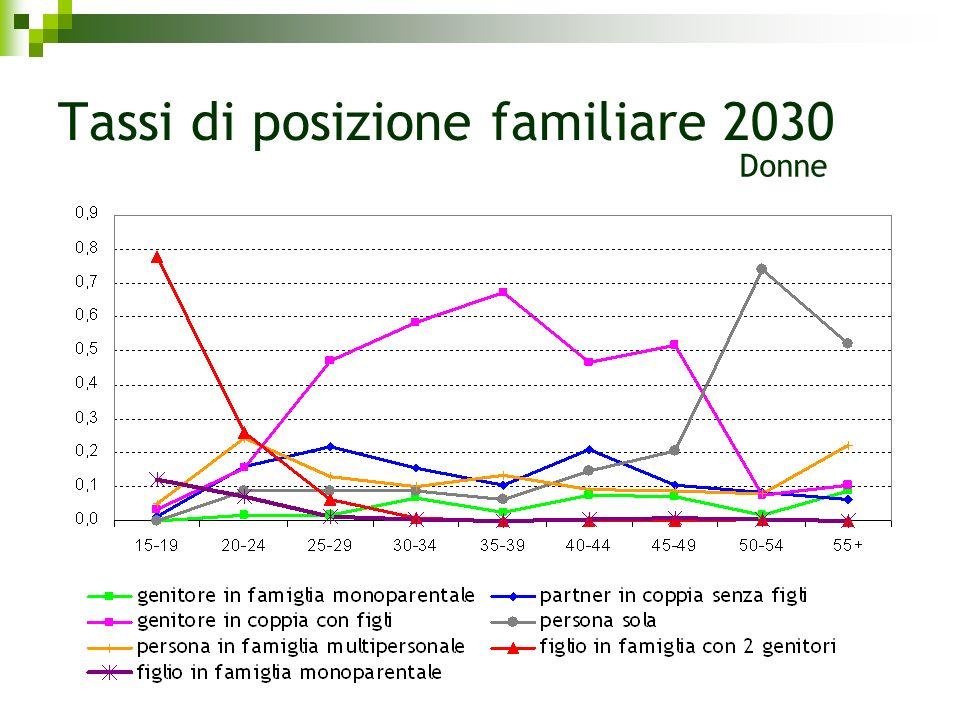 Tassi di posizione familiare 2030 Donne