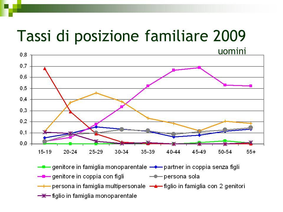 Tassi di posizione familiare 2009 uomini