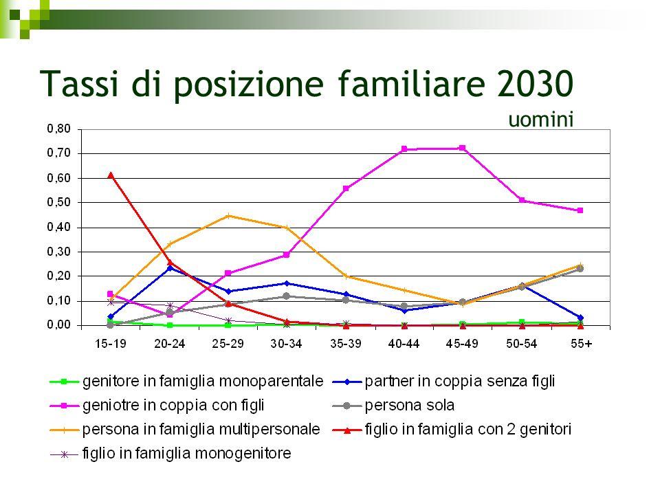 Tassi di posizione familiare 2030 uomini