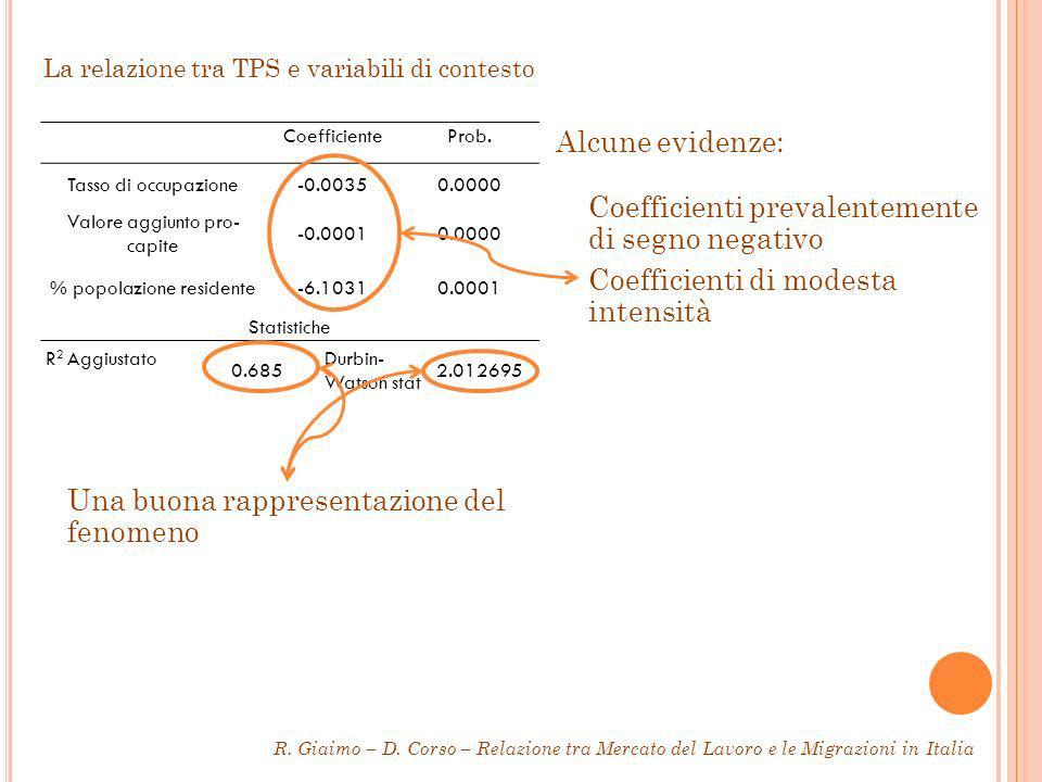 La relazione tra TPS e variabili di contesto CoefficienteProb.