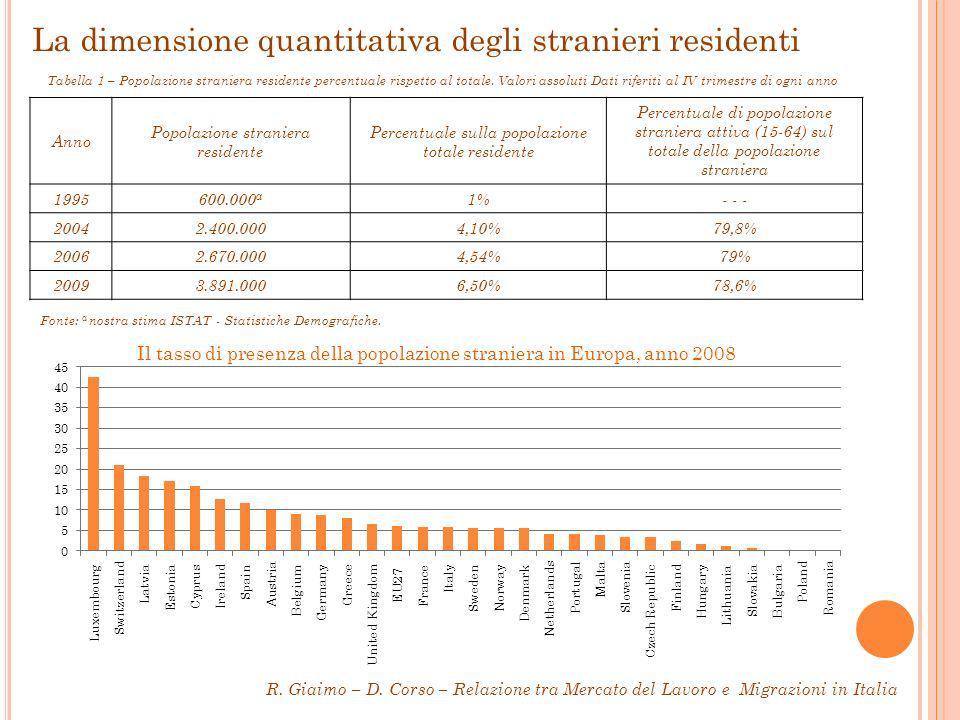 La dimensione quantitativa degli stranieri residenti Anno Popolazione straniera residente Percentuale sulla popolazione totale residente Percentuale di popolazione straniera attiva (15-64) sul totale della popolazione straniera 1995600.000 a 1%- - - 20042.400.0004,10%79,8% 20062.670.0004,54%79% 20093.891.0006,50%78,6% Tabella 1 – Popolazione straniera residente percentuale rispetto al totale.