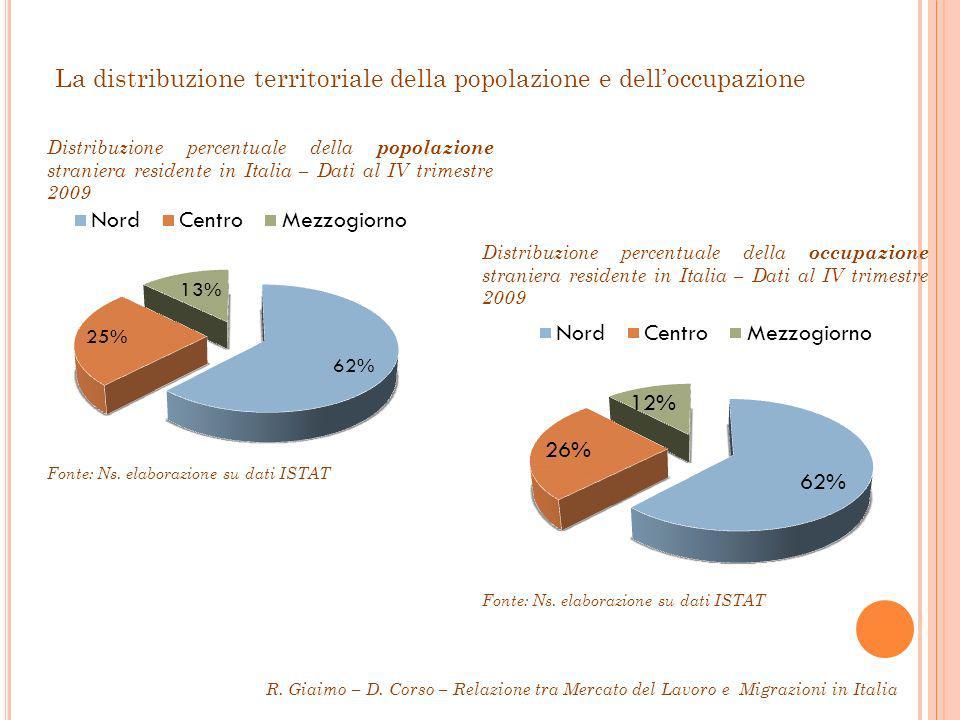 La distribuzione territoriale della popolazione e delloccupazione Distribuzione percentuale della popolazione straniera residente in Italia – Dati al IV trimestre 2009 Distribuzione percentuale della occupazione straniera residente in Italia – Dati al IV trimestre 2009 Fonte: Ns.