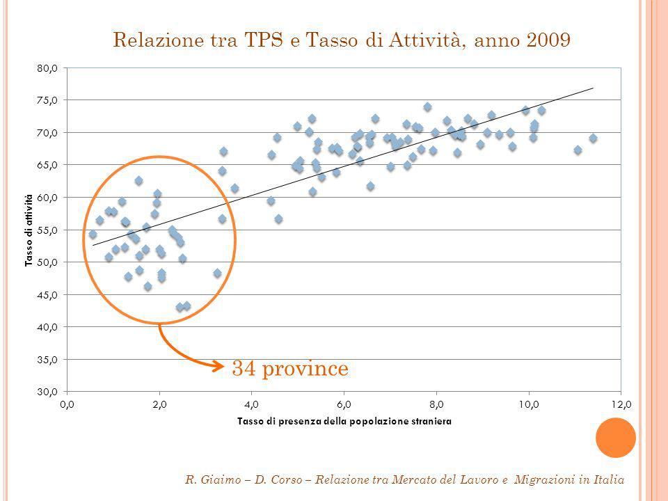 Relazione tra TPS e Tasso di Attività, anno 2009 R.