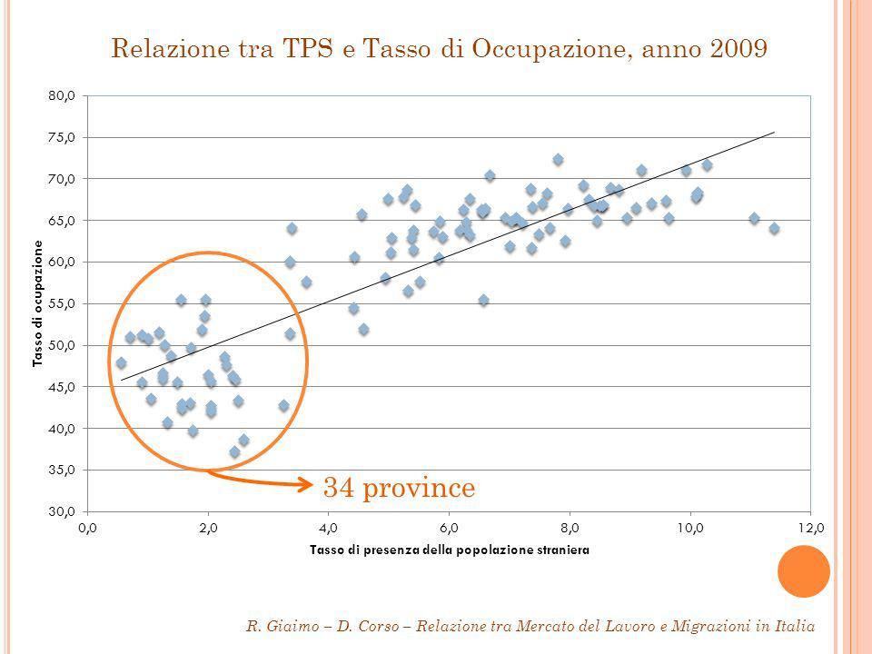 Relazione tra TPS e Tasso di Occupazione, anno 2009 R.