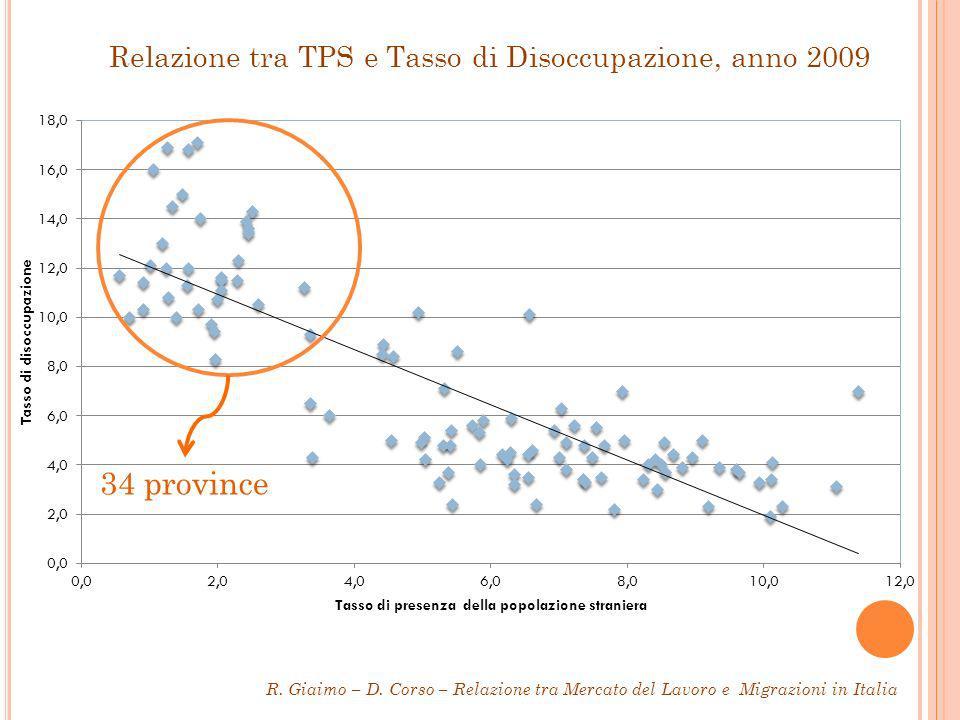 Relazione tra TPS e Tasso di Disoccupazione, anno 2009 R.
