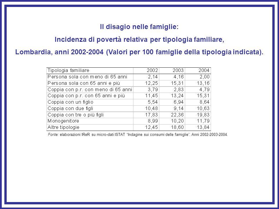Il disagio nelle famiglie: Incidenza di povertà relativa per tipologia familiare, Lombardia, anni 2002-2004 (Valori per 100 famiglie della tipologia i