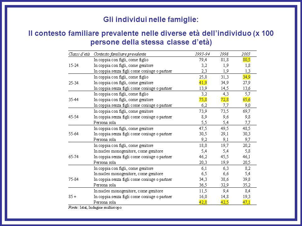Gli individui nelle famiglie: Il contesto familiare prevalente nelle diverse età dellindividuo (x 100 persone della stessa classe detà)