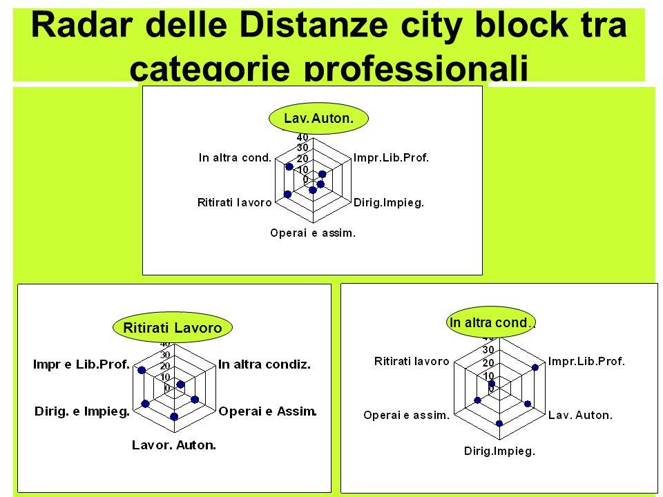Radar delle Distanze city block tra categorie professionali Ritirati Lavoro In altra cond. Lav. Auton.