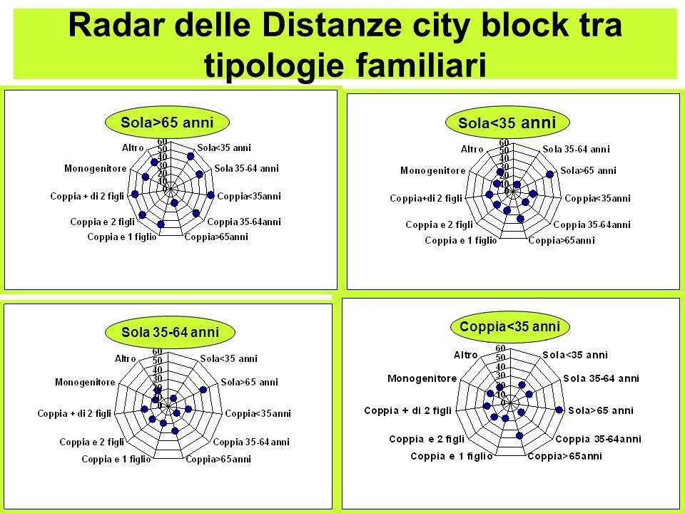 Radar delle Distanze city block tra tipologie familiari Sola>65 anni Sola<35 anni Sola 35-64 anni Coppia<35 anni