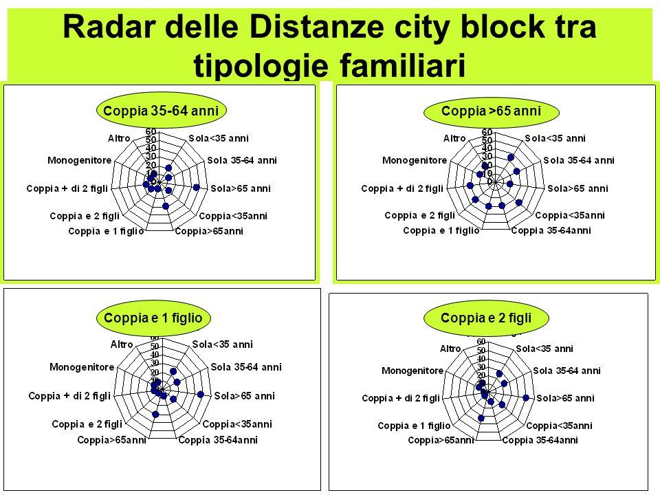 Radar delle Distanze city block tra tipologie familiari Coppia 35-64 anni Coppia >65 anni Coppia e 1 figlio Coppia e 2 figli