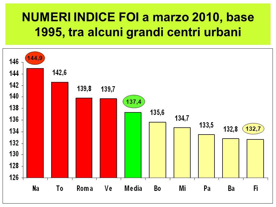 NUMERI INDICE FOI a marzo 2010, base 1995, tra alcuni grandi centri urbani 144,9 137,4 132,7
