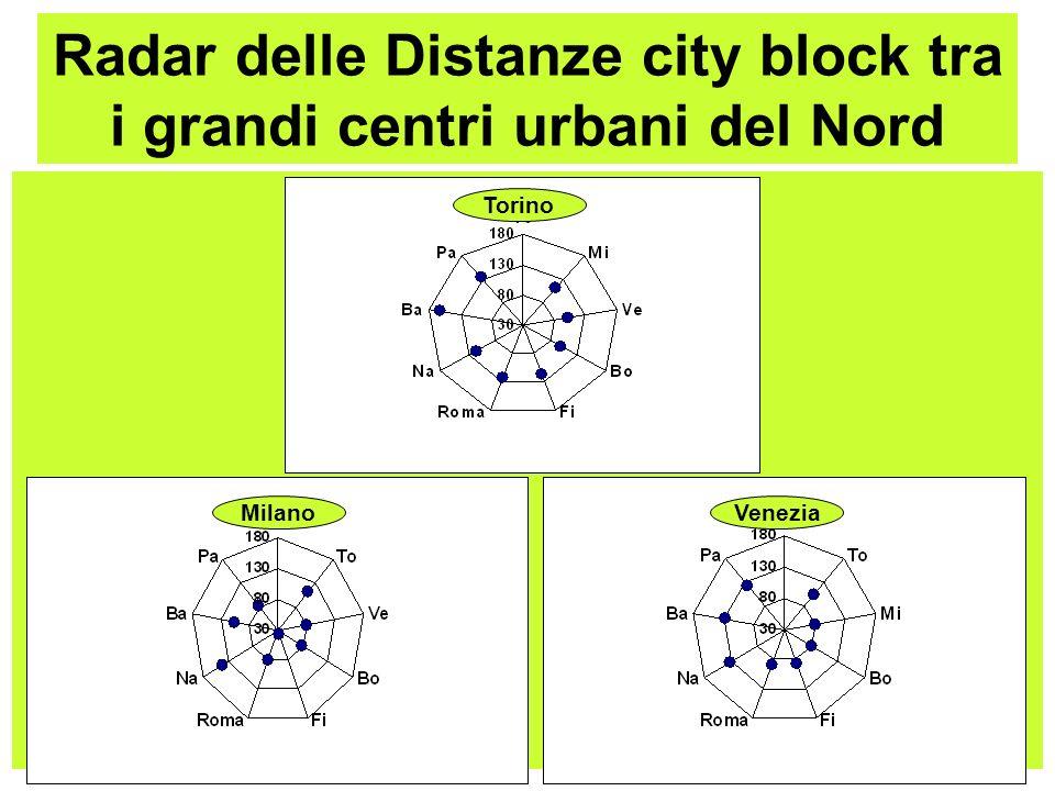 Radar delle Distanze city block tra i grandi centri urbani del Nord Torino MilanoVenezia