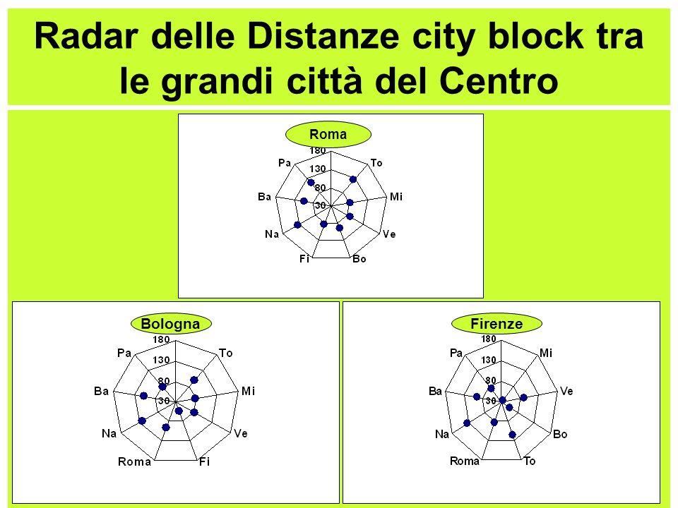 Radar delle Distanze city block tra le grandi città del Centro Roma BolognaFirenze