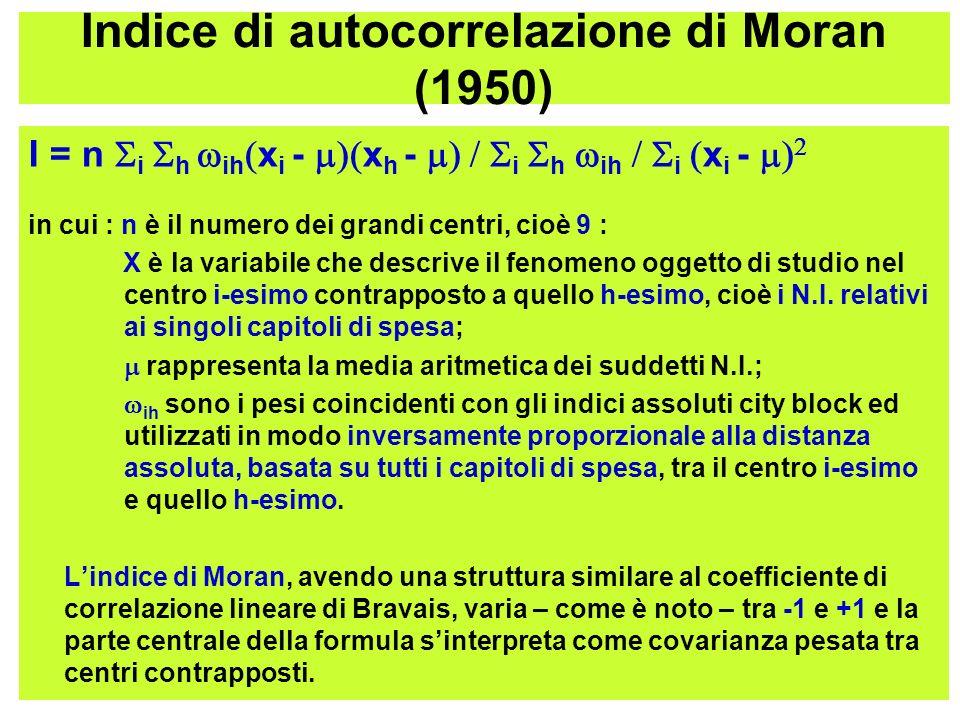 Indice di autocorrelazione di Moran (1950) I = n i h ih x i - x h - i h ih i x i - in cui : n è il numero dei grandi centri, cioè 9 : X è la variabile