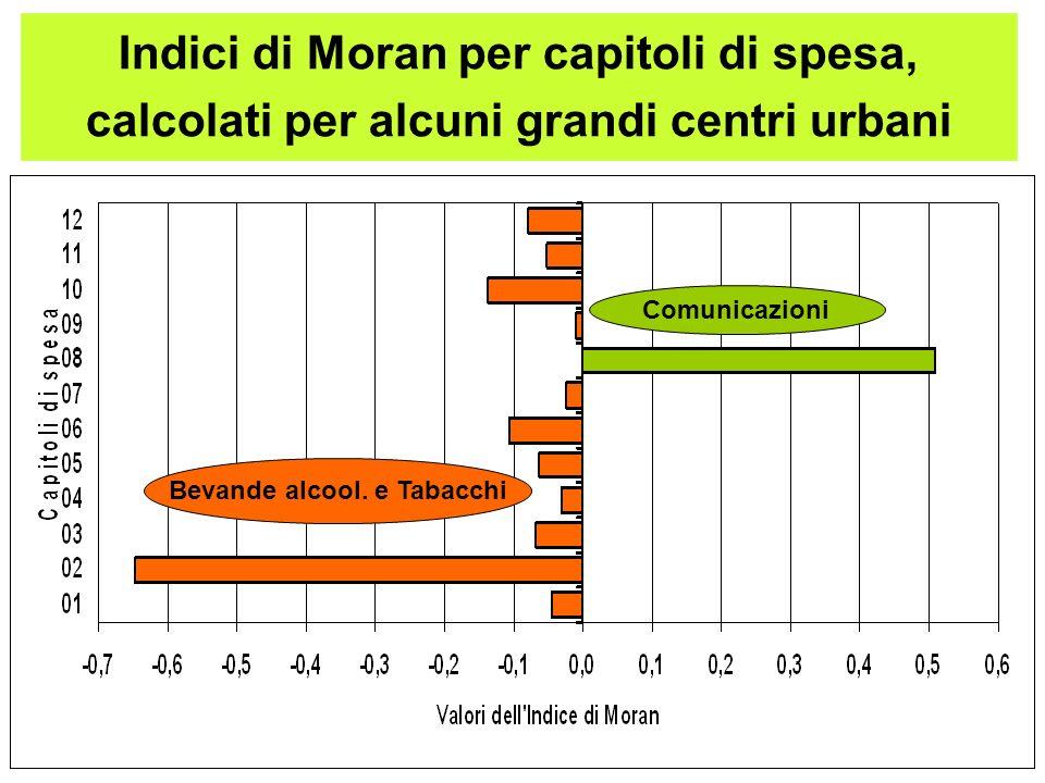 Indici di Moran per capitoli di spesa, calcolati per alcuni grandi centri urbani Comunicazioni Bevande alcool.