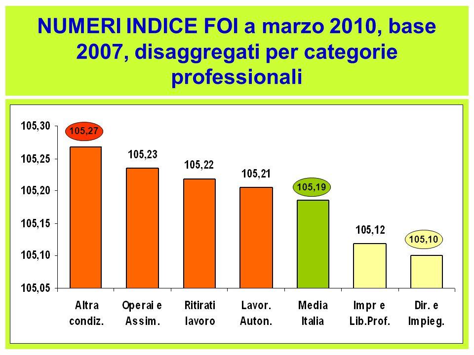 NUMERI INDICE FOI a marzo 2010, base 2007, disaggregati per categorie professionali 105,27 105,19 105,10