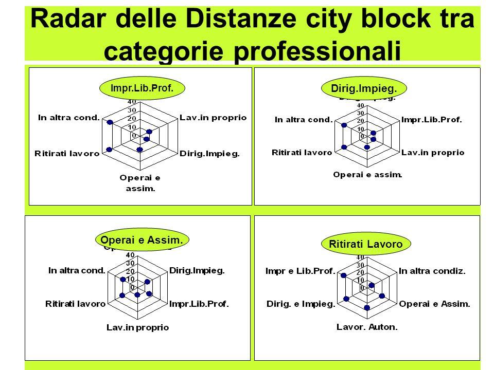 Radar delle Distanze city block tra categorie professionali Impr.Lib.Prof. Dirig.Impieg. Operai e Assim. Ritirati Lavoro
