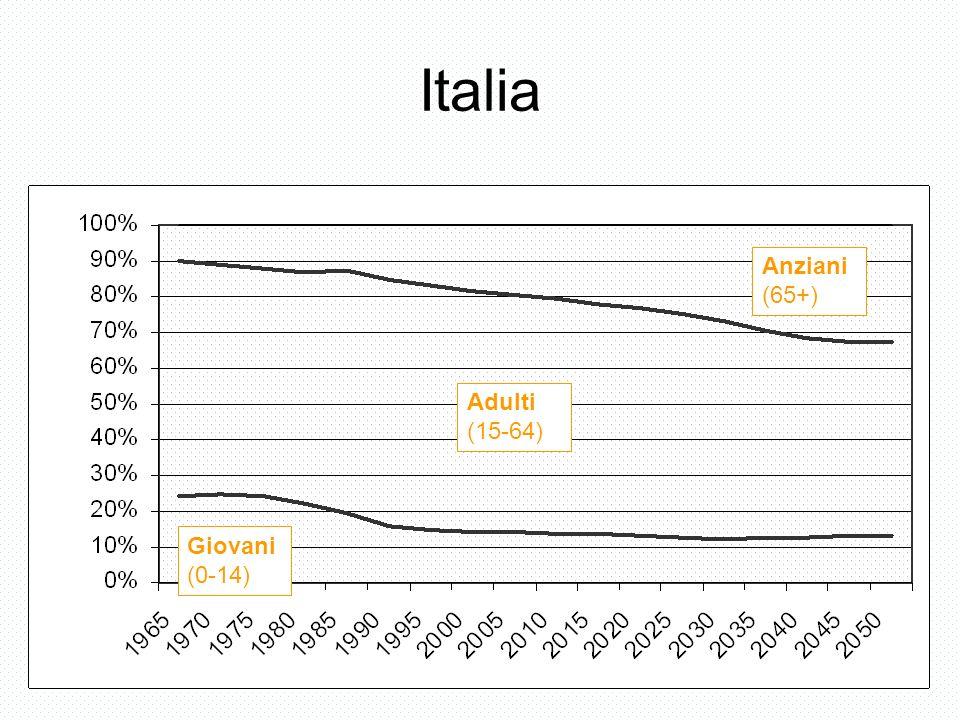 Italia Giovani (0-14) Adulti (15-64) Anziani (65+)