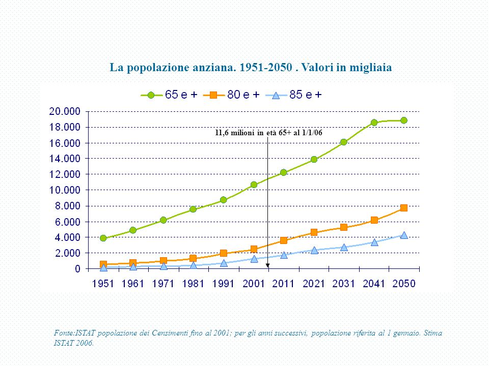 La popolazione anziana. 1951-2050. Valori in migliaia Fonte:ISTAT popolazione dei Censimenti fino al 2001; per gli anni successivi, popolazione riferi