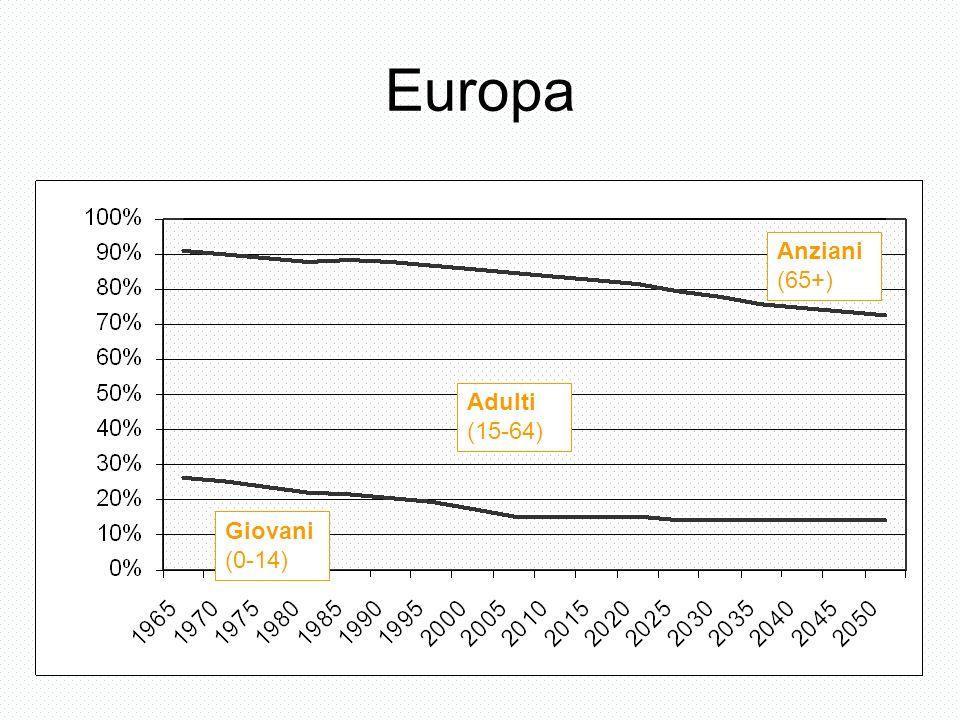 Europa Giovani (0-14) Adulti (15-64) Anziani (65+)