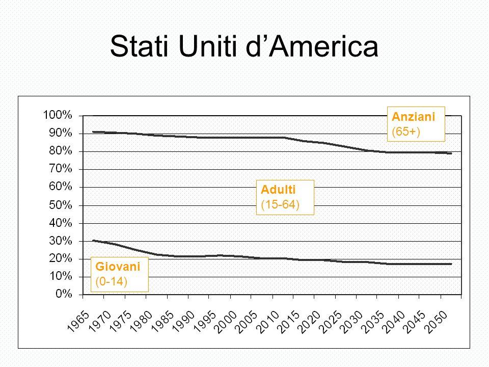 Stati Uniti dAmerica Giovani (0-14) Adulti (15-64) Anziani (65+)