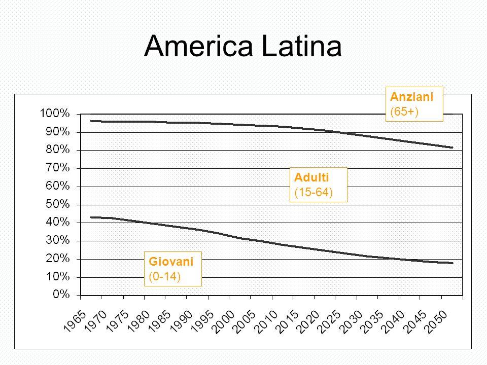 America Latina Giovani (0-14) Adulti (15-64) Anziani (65+)
